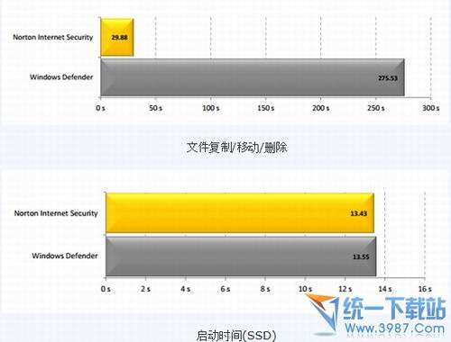 諾頓2013能讓Win8提速50%