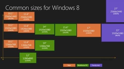 Win8的Metro界面最低和最高屏幕分辨率