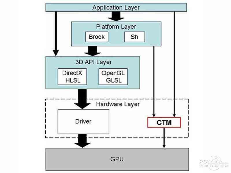 顯卡中流處理器是什麼