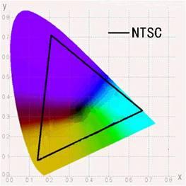 液晶顯示器中NTSC色域是什麼