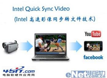 什麼是Quick Sync Video?