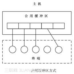 鍵盤終端處理程序的各項功能