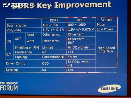 內存DDR2和DDR3有什麼不同