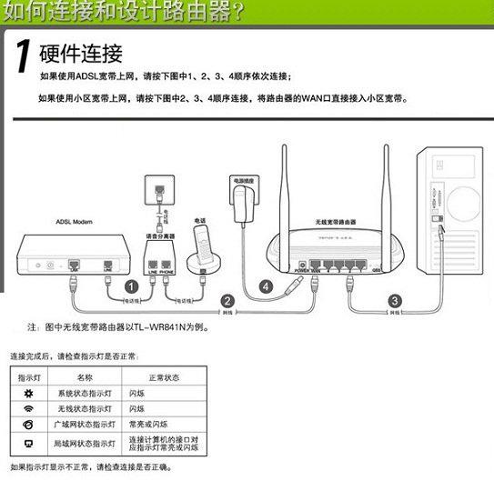 路由器怎麼安裝