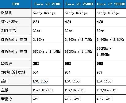 酷睿i3和i5以及i7的區別,什麼是第二代Core i3 i5 i7