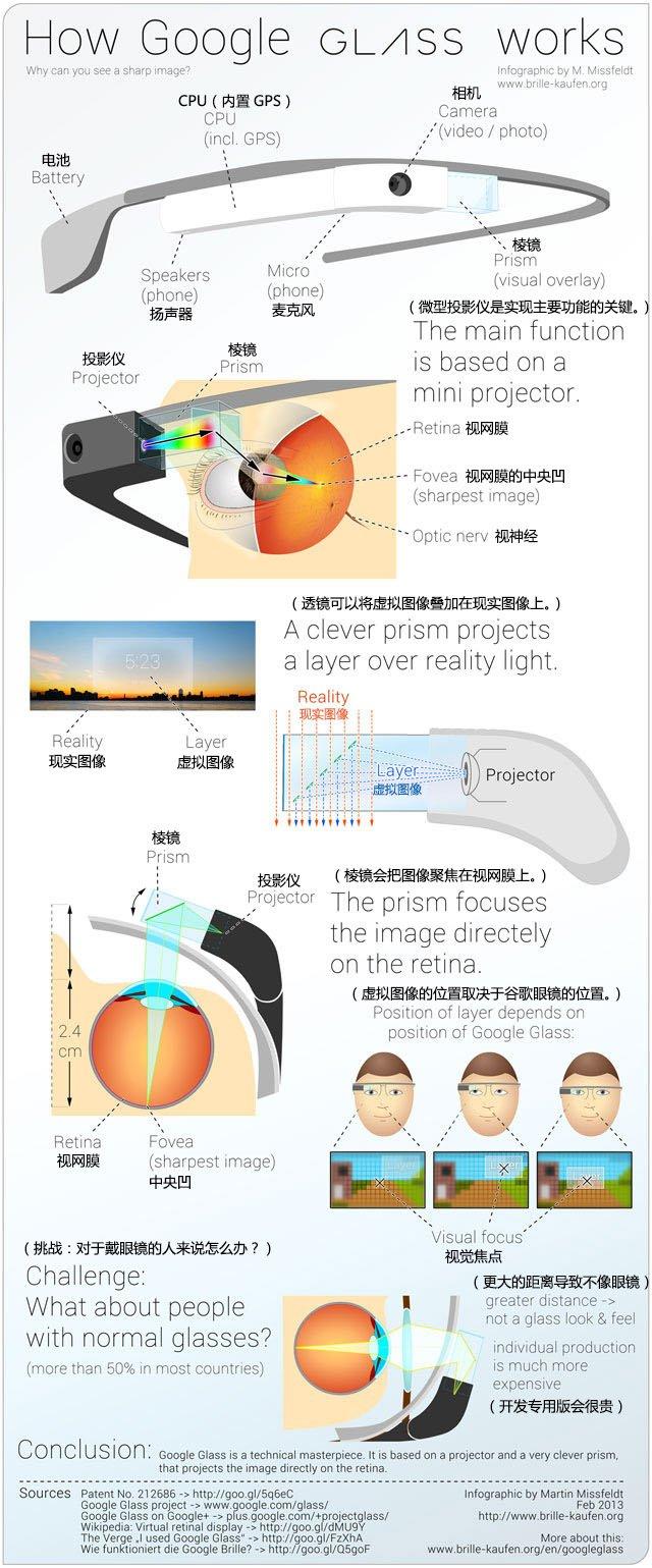 揭秘谷歌眼鏡是如何工作的