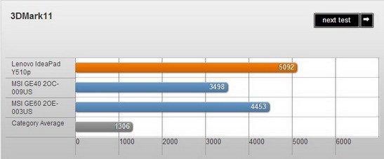 聯想Y510p頂配游戲本評測:性能強勁續航偏弱
