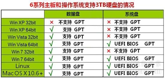 突破2TB限制 3TB硬盤裝操作系統實戰 教程