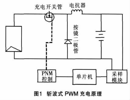 pwm是什麼意思 教程