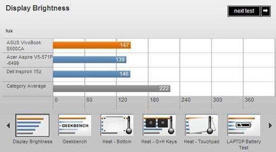 華碩15寸Win 8超極本S500CA評測 觸摸屏體驗佳