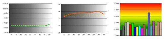評戴爾觸摸顯示器S2340T 設計出色響應速度較慢