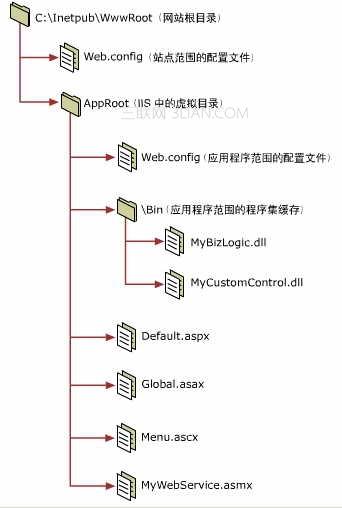 如何在Win 2003系統中配置ASP.net環境