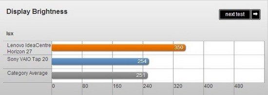 聯想Horizon 27評測 價格偏高但專屬配件加分