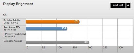 東芝Satellite U845T評測:性能均衡鍵盤手感差