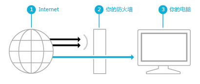 Windows8系統防火牆全面了解