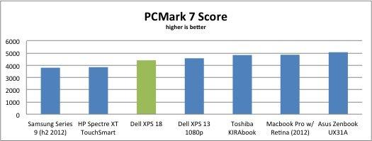 戴爾XPS 18深度評測 配18寸大屏幕效果出色