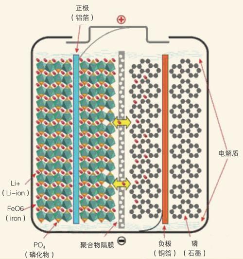 移動電源科普:三大電芯類型分析