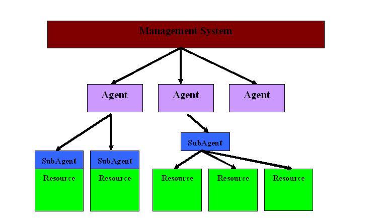 圖 1. 管理系統構架