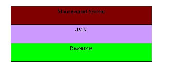 圖 2. JMX 構架