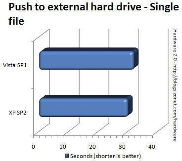Vista SP1、XP SP2文件操作性能大比拼