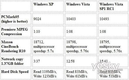 XP、Vista、Vista SP1全面對比測試