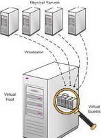 三大進化只為效率Server2008新技術解析