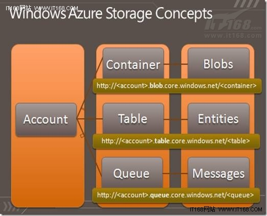Windows Azure存儲抽象概念全接觸