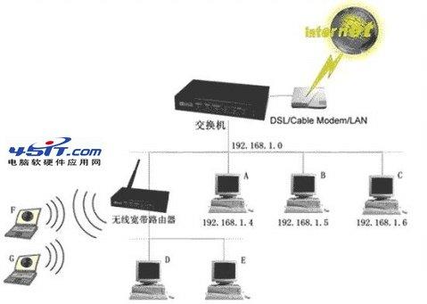 交換機下接無線路由器的相關布線和設置