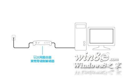插入的調制解調器和路由器的組合