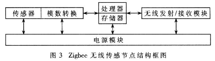 無線傳感器節點的結構框圖