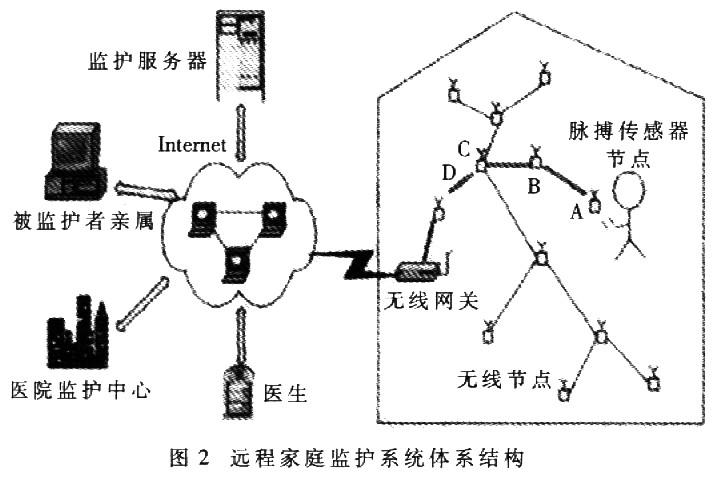 遠程家庭監護網絡體系結構