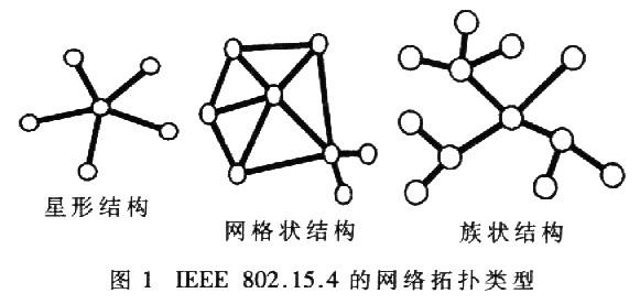 網絡拓撲結構