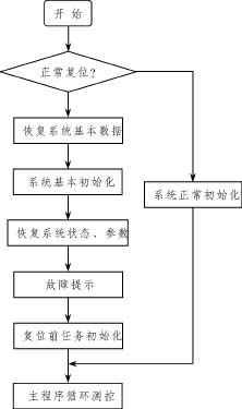 系統自恢復程序流程圖