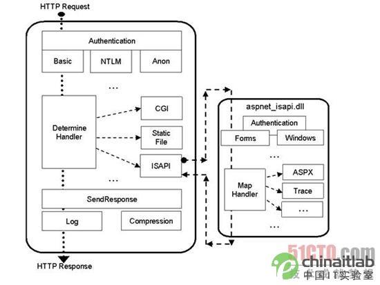 IIS6 的執行架構圖,以及IIS7應用程序池配置成經典模式的執行架構圖