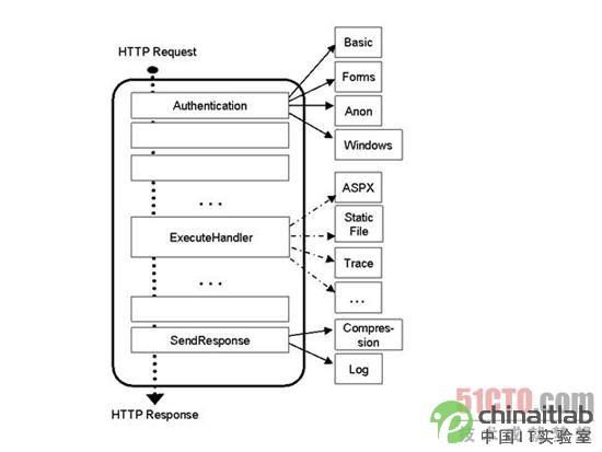 IIS 7 的執行架構圖(集成托管信道模式下的架構)
