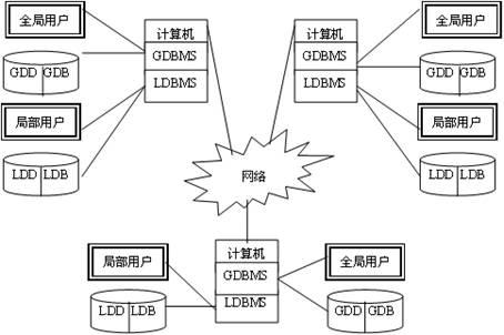 分布式數據庫體系結構