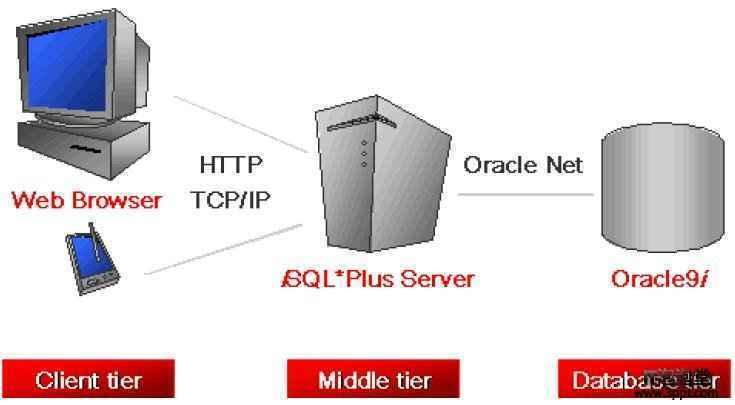 Oracle9i iSQL*PLUS的配置過程 教程
