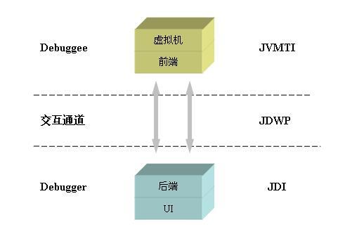 JPDA 模塊層次