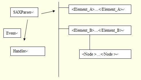 圖 3. SAX 框架處理 XML 文件的流程