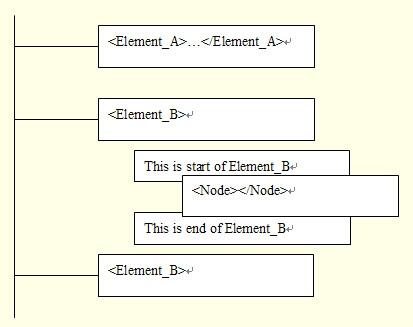 圖 4. DOM 框架的對象模型
