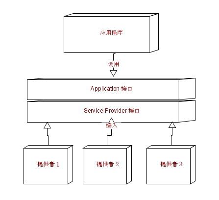 圖 1. Service Provider 的組件結構