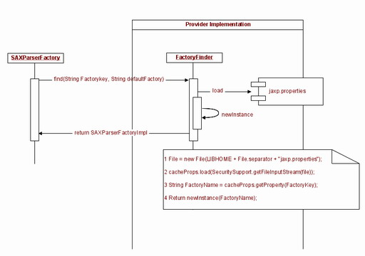 圖 2. XML 包的 Service Provider 結構