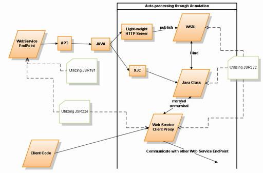 圖 10. Web 服務開發部署流程中 XML 技術的應用