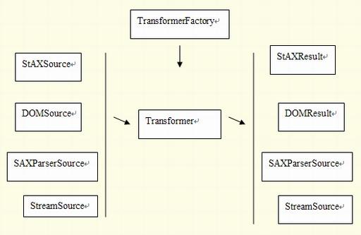 圖 5. XSLT 框架的依賴關系