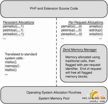深入探討PHP中的內存管理問題
