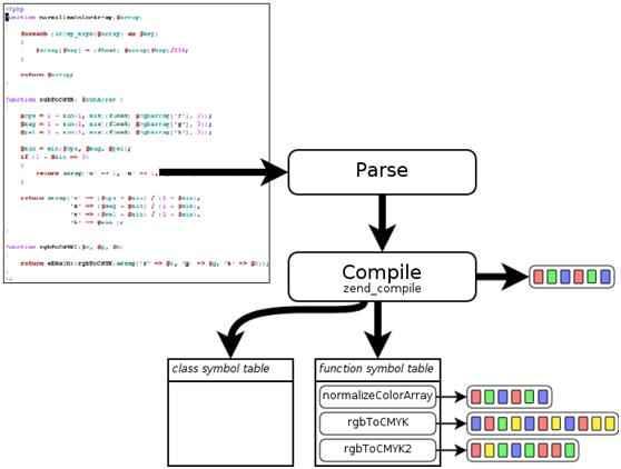 PHP的性能探討和測試