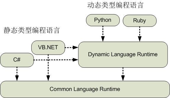 C# 4動態編程新特性與DLR剖析