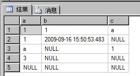 解析關於SQL語句Count的一點細節