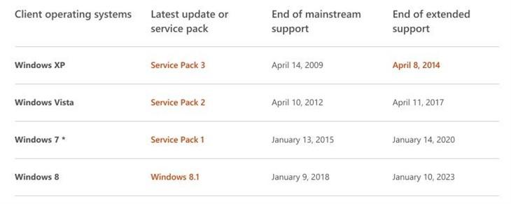 """""""免費版""""Windows 10仍有三大關鍵疑問待解"""
